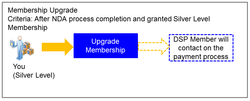 Membership Upgrade Flow